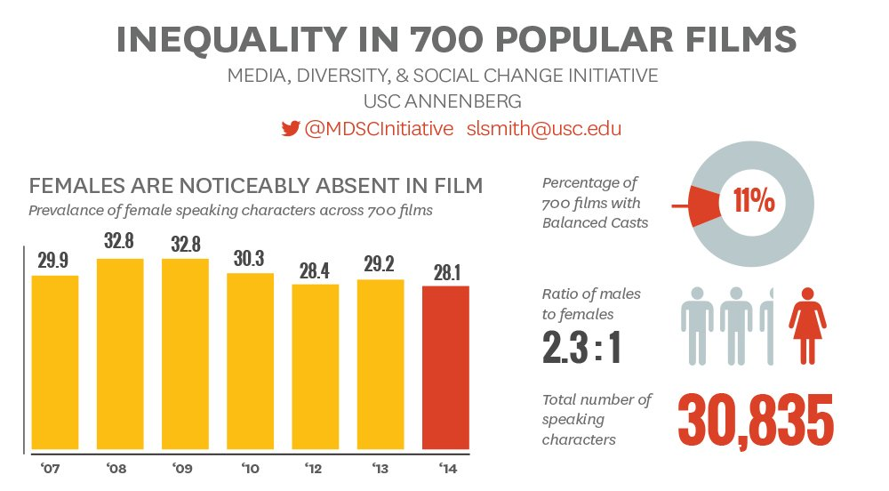 an analysis of gender inequality in the film industry Lfeaorg (advocacy group for the louisiana film industry)  at this year's  sundance film festival,a gender gap still persists in the american independent  film industry,  key findings of gender stereotypes: an analysis of popular films  and tv.