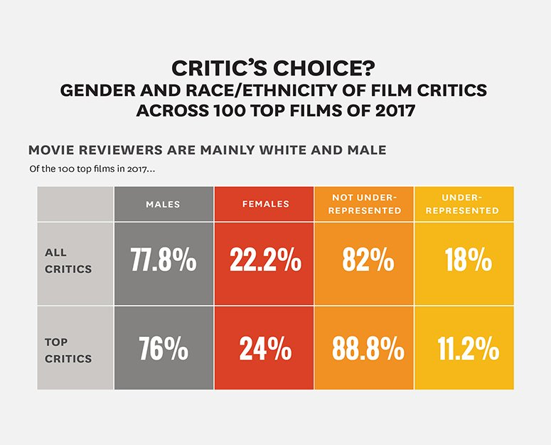Report Critiques Inclusion Among Film Critics Usc Annenberg School For Communication And Journalism