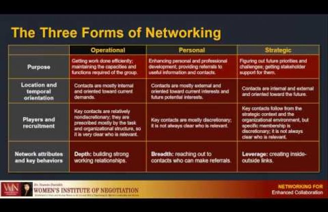 Networking for greater collaboration