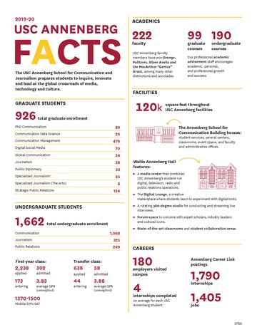 Graphic titled USC Annenberg Facts of different admission, academic, facility, and career facts